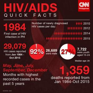 buah merah obat aids hiv